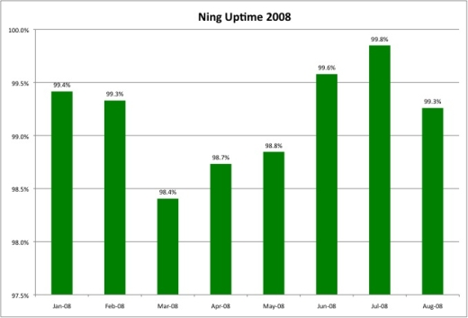 August Uptime Report