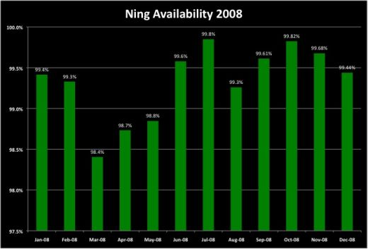 2008 Availability Summary