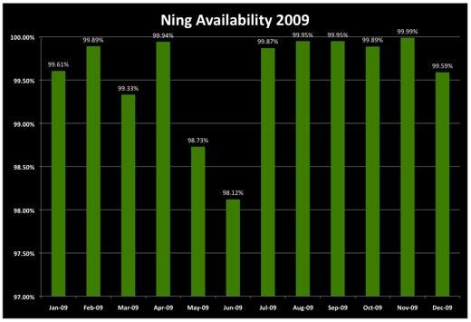 Availability 2009